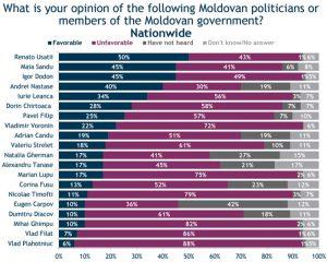 sondaggio moldova