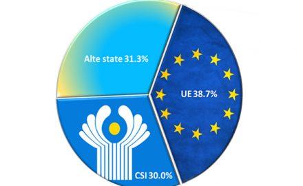 Grafico sui soldi inviati in Moldova